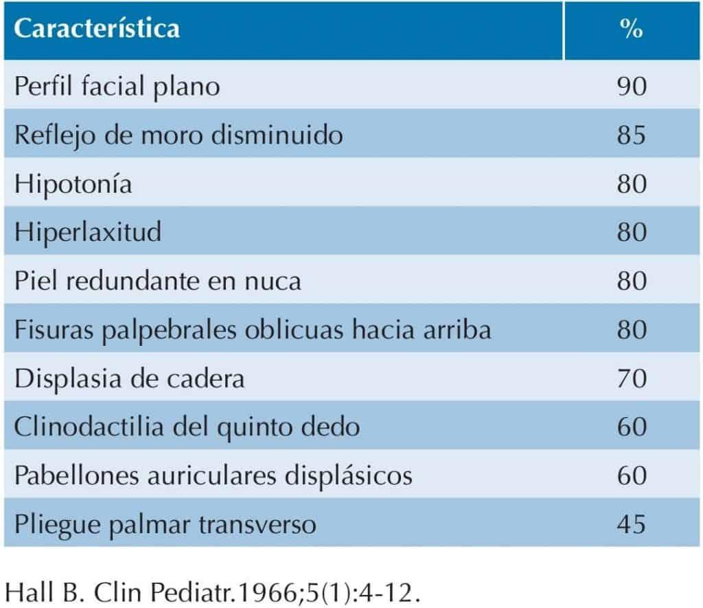 criterios de hall